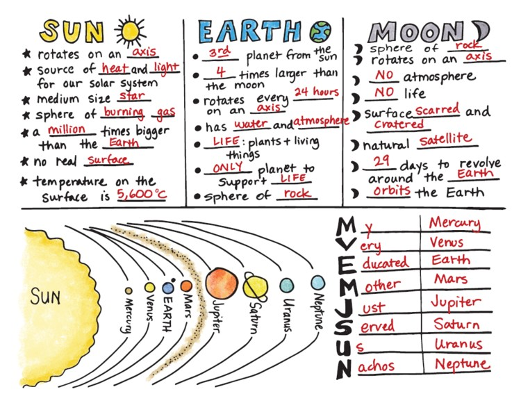 This worksheet was completed by students in order to help them build essential vocabulary for speaking about and comparing planets.